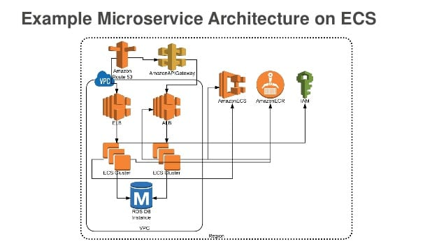 AWS Microservices - HeadSoft Consulting